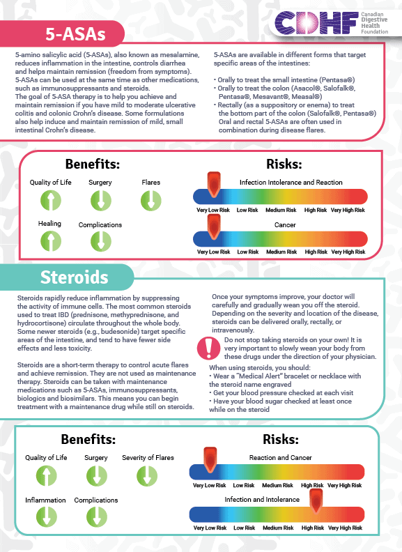 Infographic that explains: 5-amino salicylic acid (5-ASAs), also known as mesalamine, reduces inflammation in the intestine, controls diarrhea and helps maintain remission (freedom from symptoms). 5-ASAs can be used at the same time as other medications, such as immunosuppressants and steroids. The goal of 5-ASA therapy is to help you achieve and maintain remission if you have mild to moderate ulcerative colitis and colonic Crohn's disease. Some formulations also help induce and maintain remission of mild, small intestinal Crohn's disease. Also: Steroids Steroids rapidly reduce inflammation by suppressing the activity of immune cells. The most common steroids used to treat IBD (prednisone, methyprednisone, and hydrocortisone) circulate throughout the whole body. Some newer steroids (e.g., budesonide) target specific areas of the intestine, and tend to have fewer side effects and less toxicity. Steroids are a short-term therapy to control acute flares and achieve remission. They are not used as maintenance therapy. Steroids can be taken with maintenance medications such as 5-ASAs, immunosuppressants, and biologics. This means you can begin treatment with a maintenance drug while still on steroids. symptoms improve, your doctor will carefully and gradually wean you off the steroid. Depending on the severity and location of the disease, steroids can be delivered orally, rectally, or intravenously. Do not stop taking steroids on your own! It is very important to slowly wean your body from these drugs under the direction of your physician.